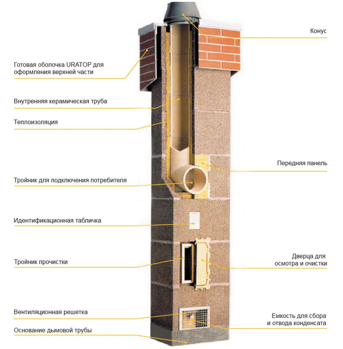 Теплоизоляция дымоходов шидель установка дымохода для сауны