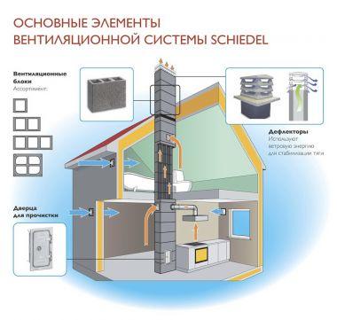 Вентиляционные каналы Schiedel